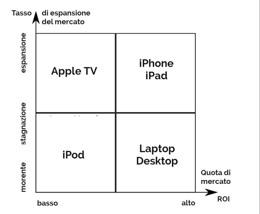 gestione dei prodotti caso di studio apple