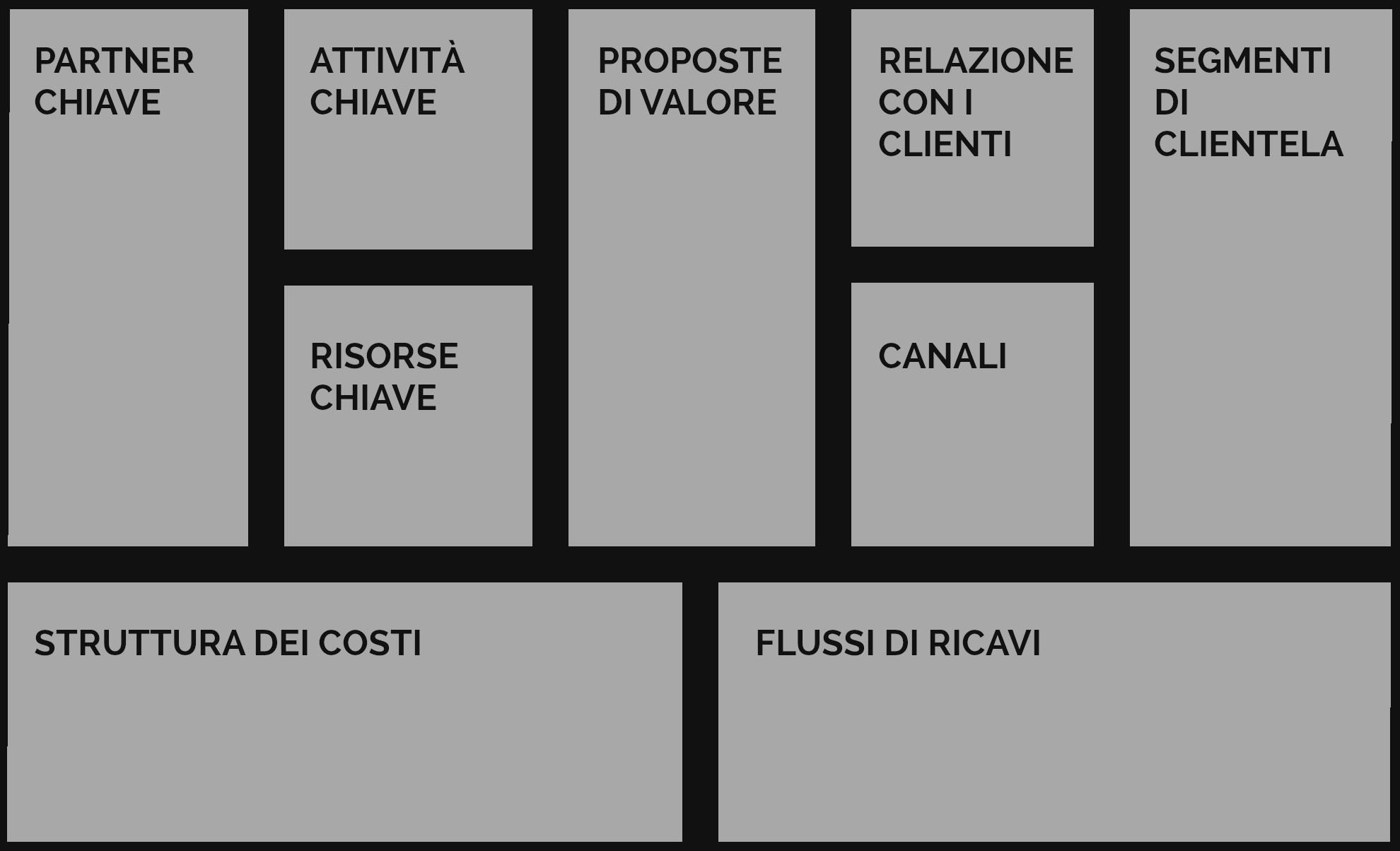 La strategia aziendale in 10 minuti con il Modello di Business Canvas